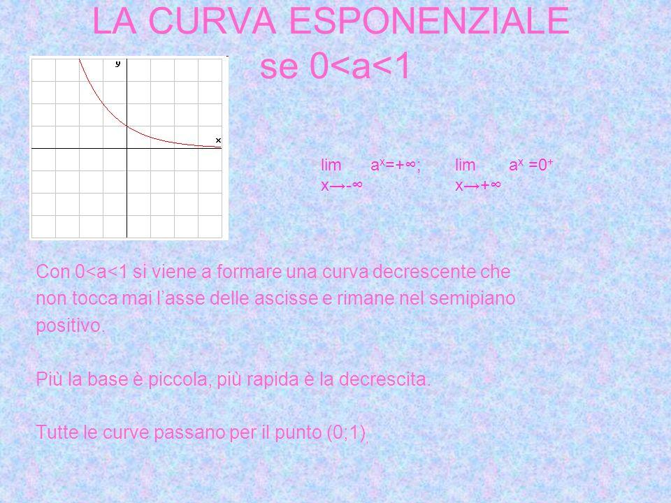 LA CURVA ESPONENZIALE se 0<a<1