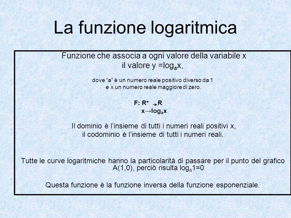 La funzione logaritmica