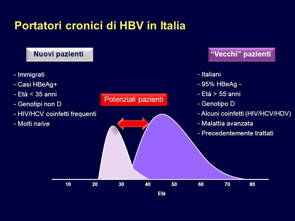 Portatori cronici di HBV in Italia