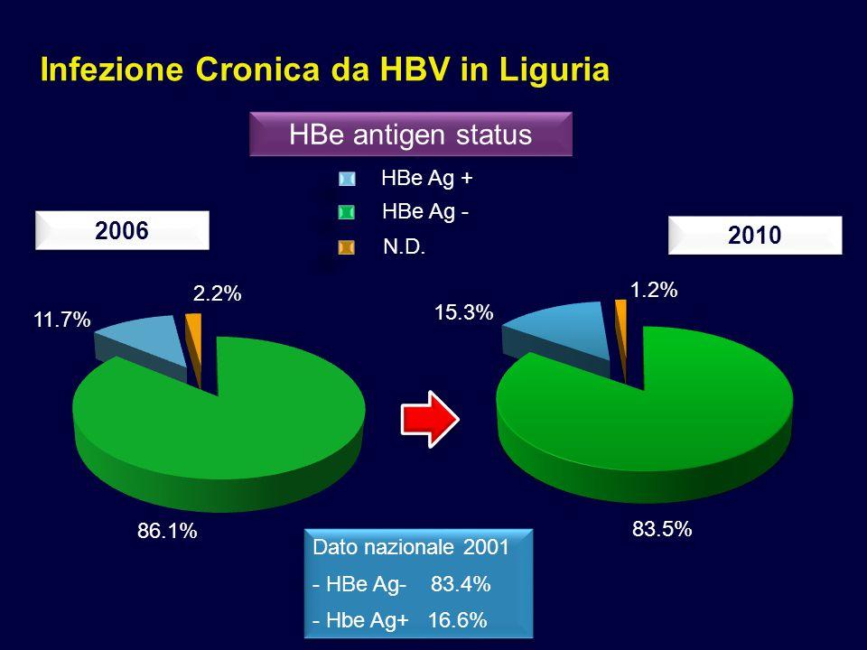 Infezione Cronica da HBV in Liguria