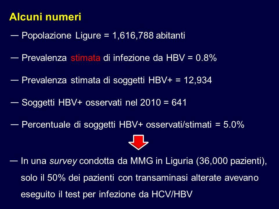 Alcuni numeri Popolazione Ligure = 1,616,788 abitanti