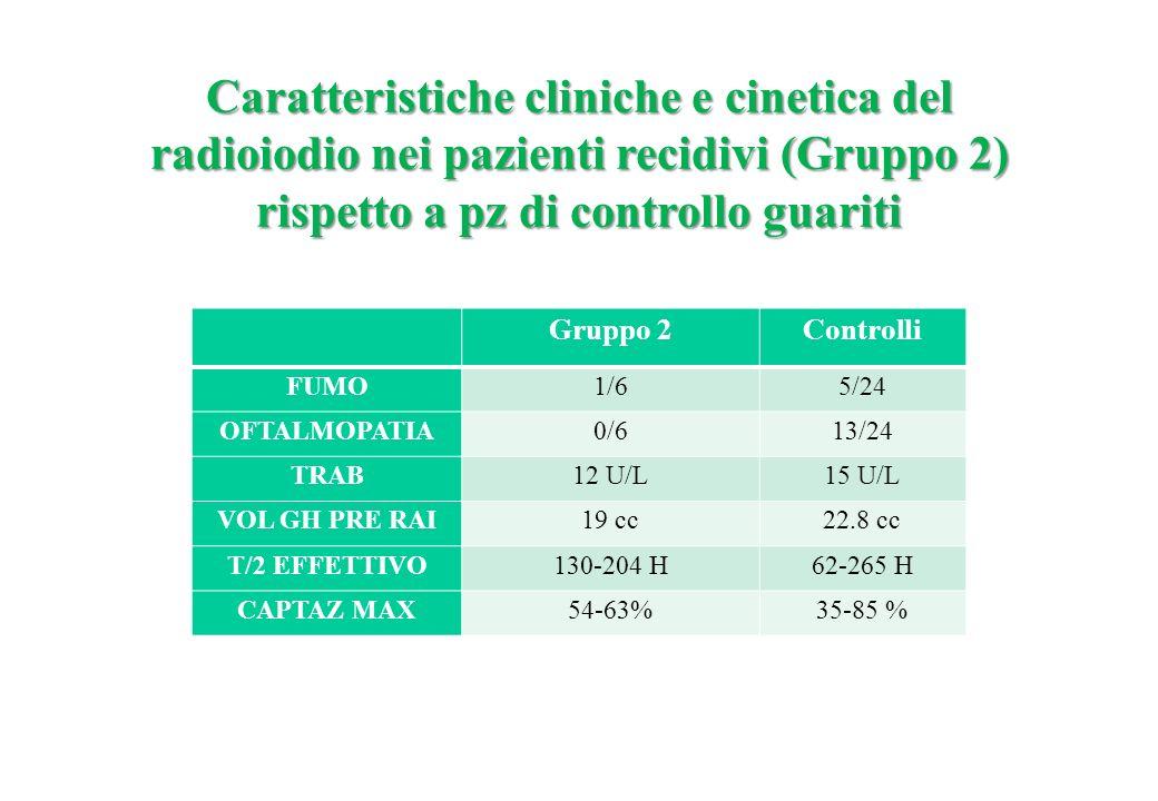 Caratteristiche cliniche e cinetica del radioiodio nei pazienti recidivi (Gruppo 2) rispetto a pz di controllo guariti