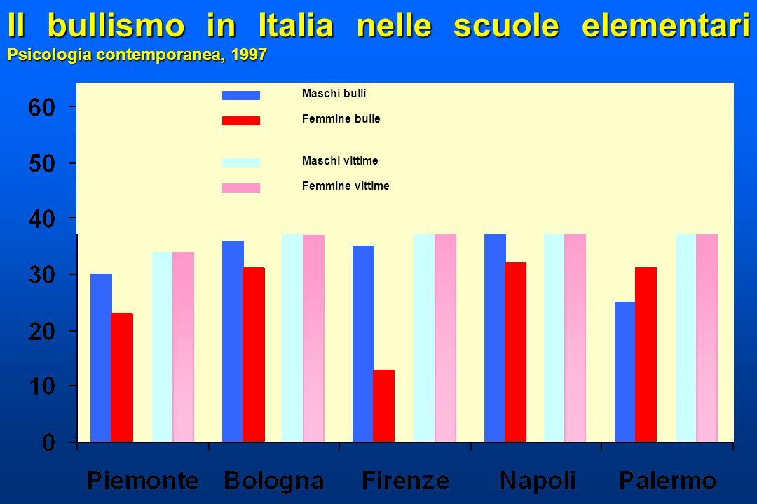 Il bullismo in Italia nelle scuole elementari Psicologia contemporanea, 1997
