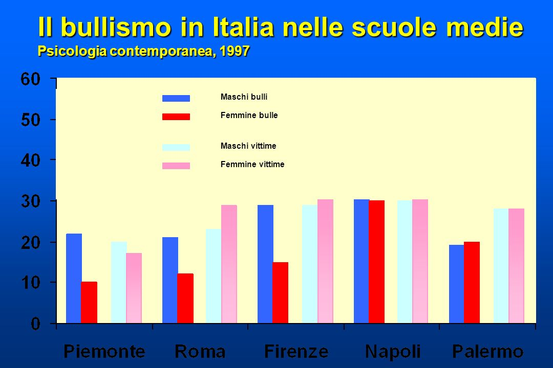 Il bullismo in Italia nelle scuole medie Psicologia contemporanea, 1997