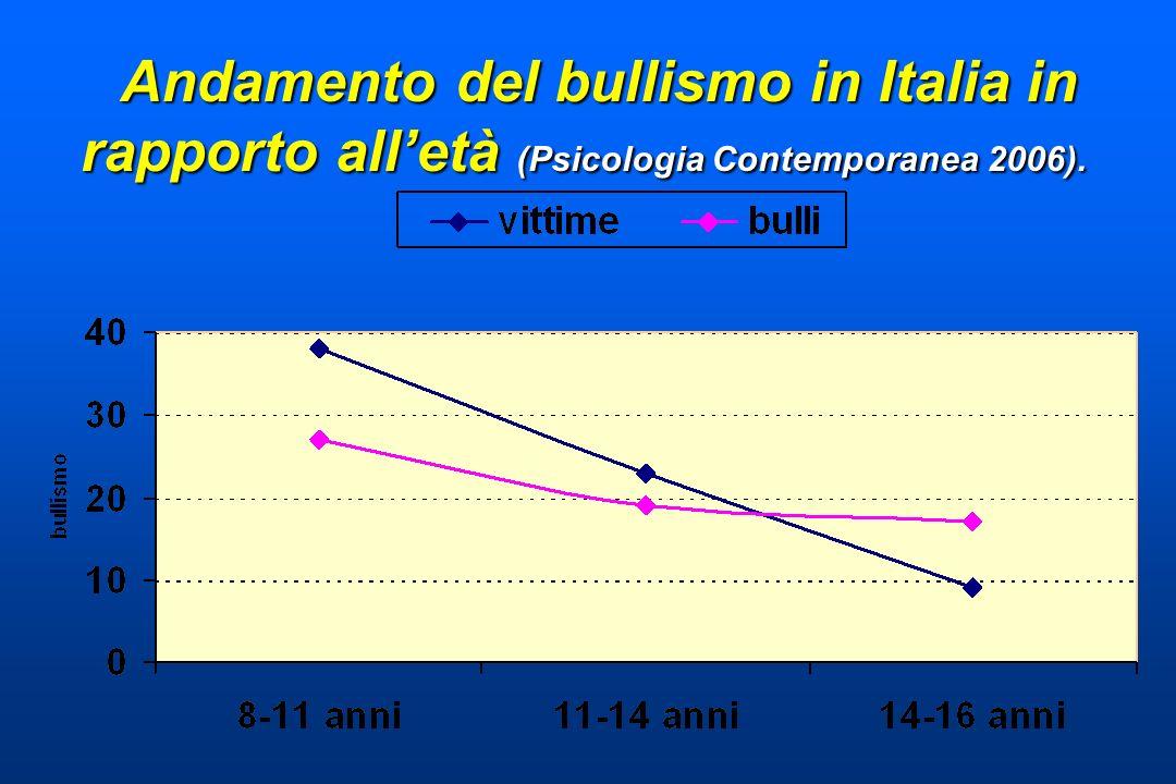 Andamento del bullismo in Italia in rapporto all'età (Psicologia Contemporanea 2006).