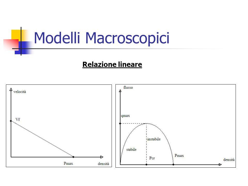 Modelli Macroscopici Relazione lineare