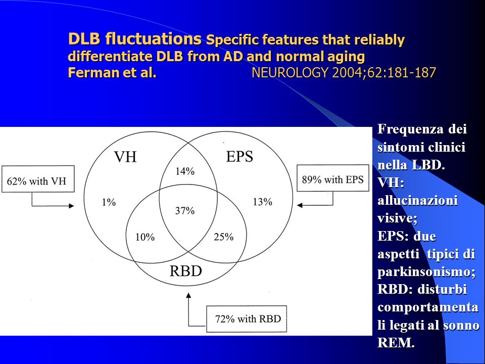 DLB fluctuations Specific features that reliably differentiate DLB from AD and normal aging Ferman et al. NEUROLOGY 2004;62: