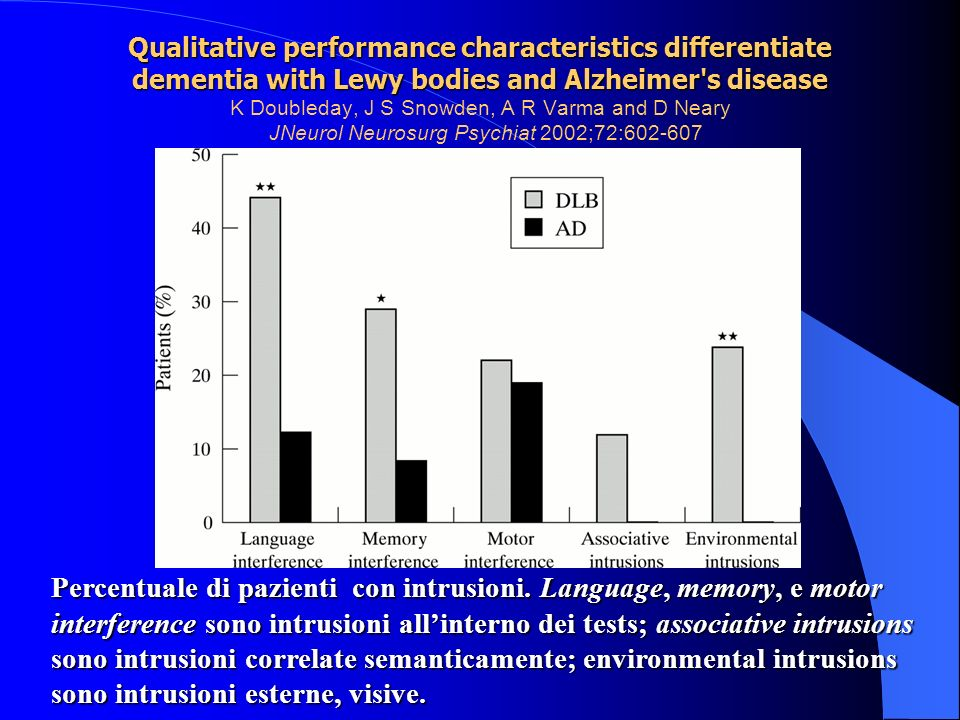 Qualitative performance characteristics differentiate dementia with Lewy bodies and Alzheimer s disease K Doubleday, J S Snowden, A R Varma and D Neary JNeurol Neurosurg Psychiat 2002;72:602-607