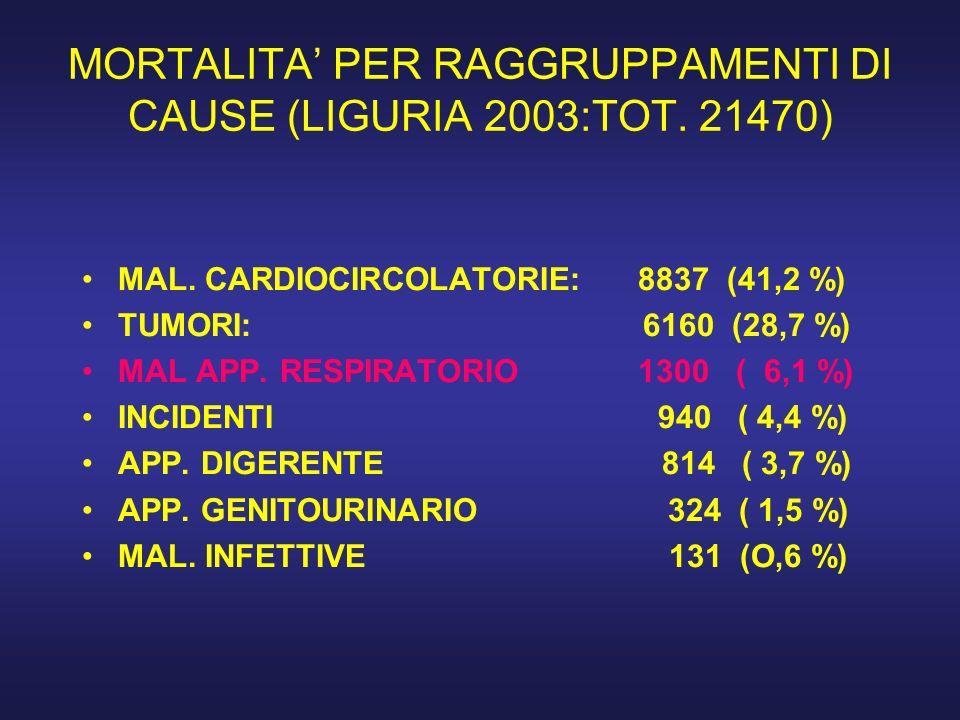 MORTALITA' PER RAGGRUPPAMENTI DI CAUSE (LIGURIA 2003:TOT. 21470)