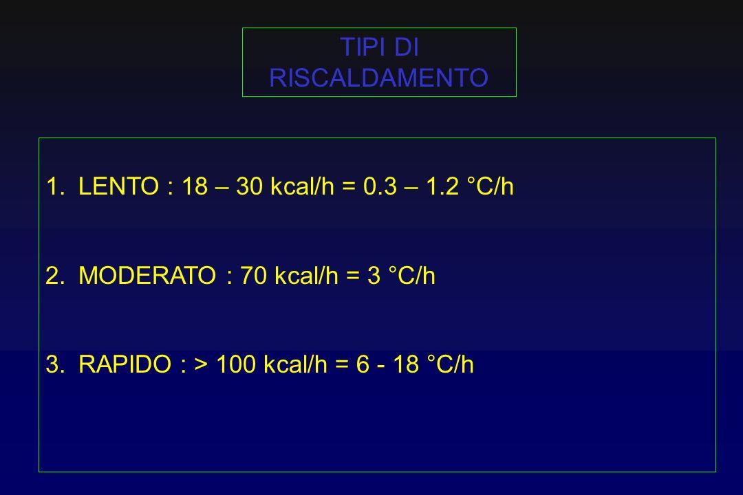 TIPI DI RISCALDAMENTO LENTO : 18 – 30 kcal/h = 0.3 – 1.2 °C/h
