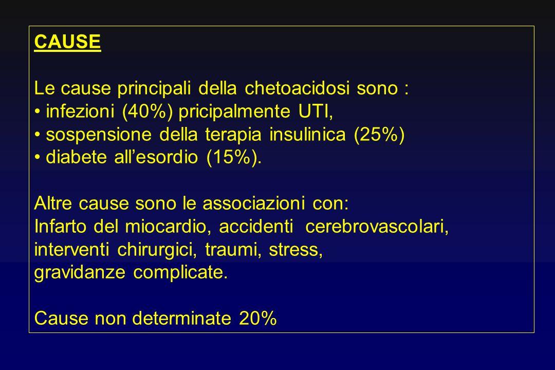 CAUSELe cause principali della chetoacidosi sono : infezioni (40%) pricipalmente UTI, sospensione della terapia insulinica (25%)