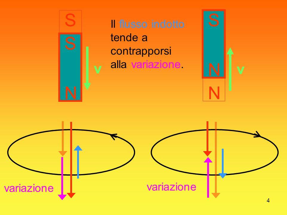 S S Il flusso indotto tende a contrapporsi alla variazione. S N S v N v N variazione variazione