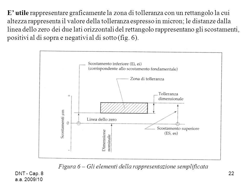 E' utile rappresentare graficamente la zona di tolleranza con un rettangolo la cui altezza rappresenta il valore della tolleranza espresso in micron; le distanze dalla linea dello zero dei due lati orizzontali del rettangolo rappresentano gli scostamenti, positivi al di sopra e negativi al di sotto (fig. 6).