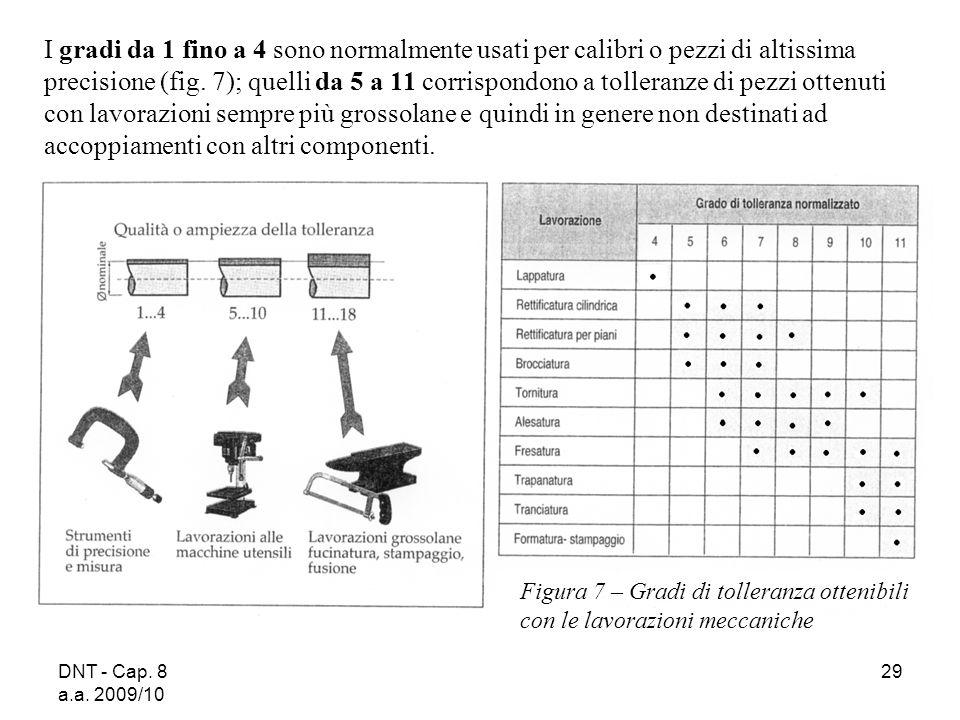 I gradi da 1 fino a 4 sono normalmente usati per calibri o pezzi di altissima precisione (fig. 7); quelli da 5 a 11 corrispondono a tolleranze di pezzi ottenuti con lavorazioni sempre più grossolane e quindi in genere non destinati ad accoppiamenti con altri componenti.