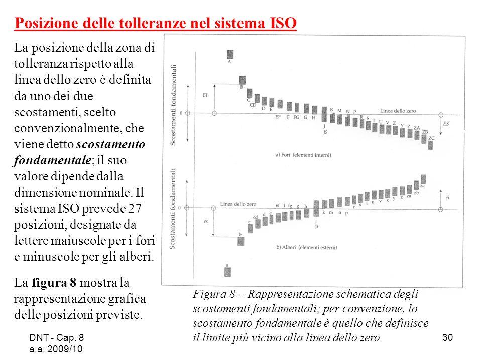 Posizione delle tolleranze nel sistema ISO