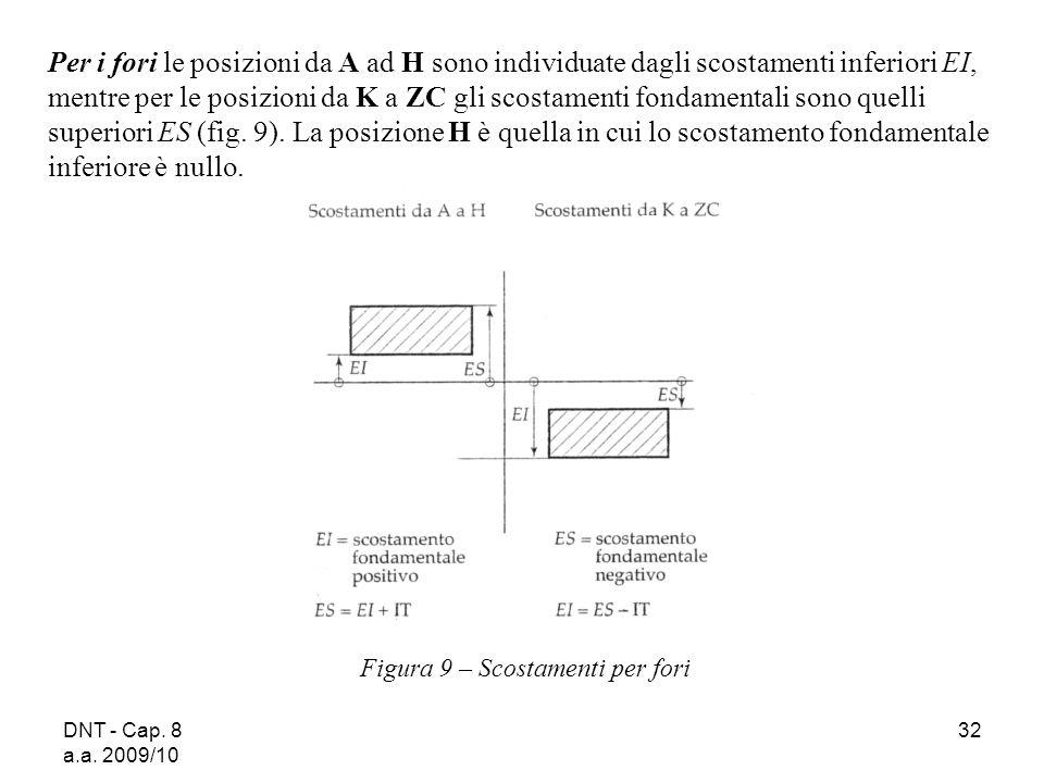 Per i fori le posizioni da A ad H sono individuate dagli scostamenti inferiori EI, mentre per le posizioni da K a ZC gli scostamenti fondamentali sono quelli superiori ES (fig. 9). La posizione H è quella in cui lo scostamento fondamentale inferiore è nullo.
