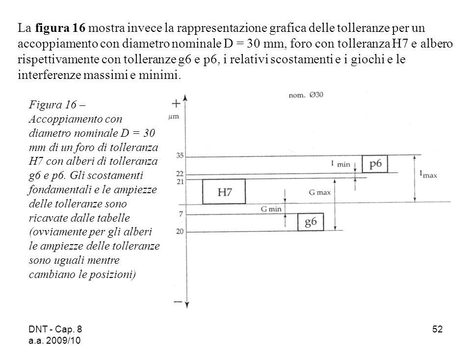 La figura 16 mostra invece la rappresentazione grafica delle tolleranze per un accoppiamento con diametro nominale D = 30 mm, foro con tolleranza H7 e albero rispettivamente con tolleranze g6 e p6, i relativi scostamenti e i giochi e le interferenze massimi e minimi.