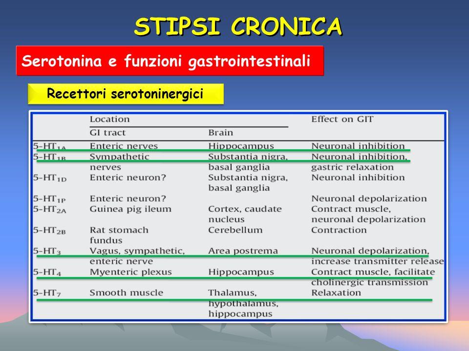 Recettori serotoninergici