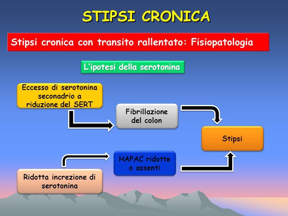 STIPSI CRONICA Stipsi cronica con transito rallentato: Fisiopatologia