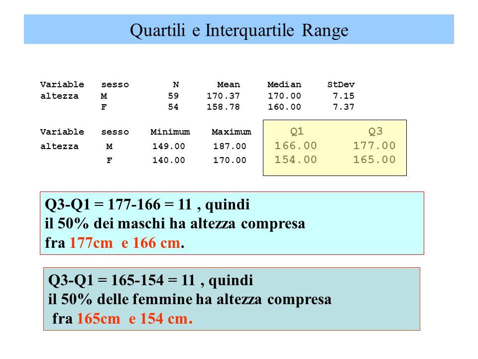 Quartili e Interquartile Range