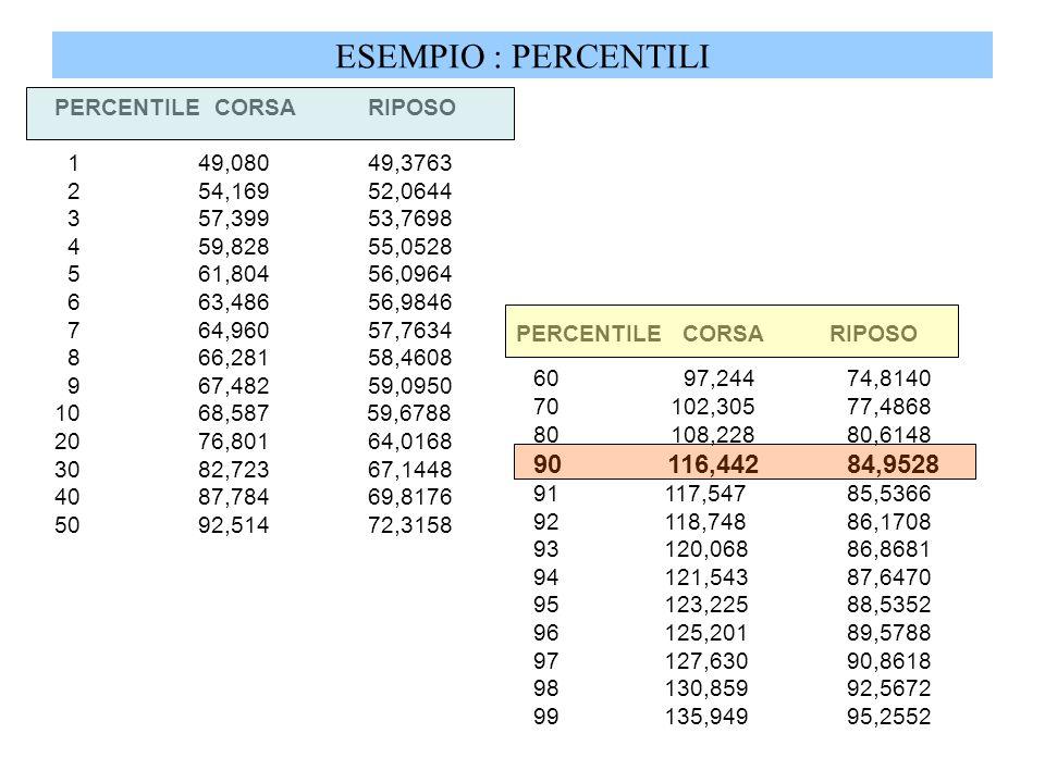 ESEMPIO : PERCENTILI 90 116,442 84,9528 PERCENTILE CORSA RIPOSO