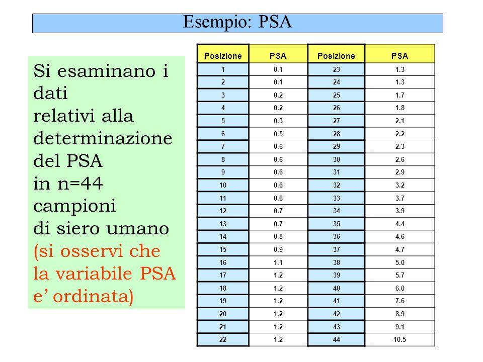 (si osservi che la variabile PSA e' ordinata)