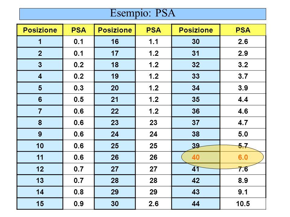 Esempio: PSA Posizione PSA 1 0.1 16 1.1 2 17 1.2 3 0.2 18 4 19 5 0.3