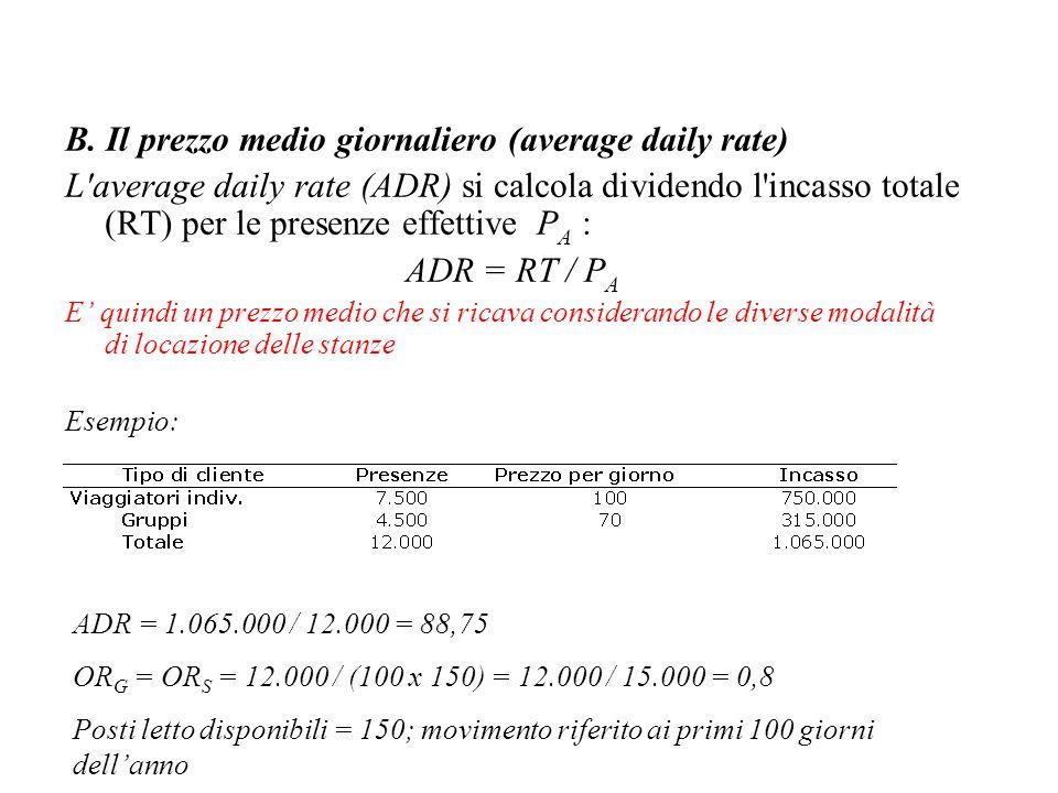 B. Il prezzo medio giornaliero (average daily rate)