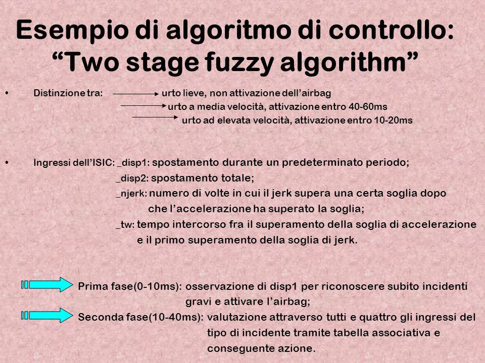 Esempio di algoritmo di controllo: Two stage fuzzy algorithm