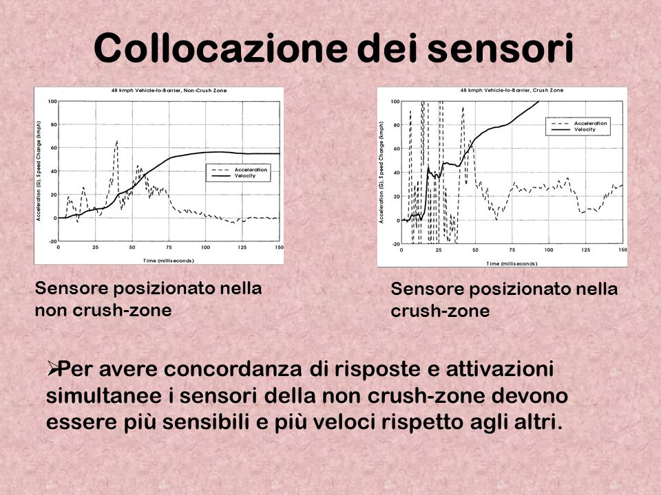 Collocazione dei sensori