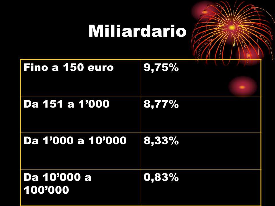 Miliardario Fino a 150 euro 9,75% Da 151 a 1'000 8,77%