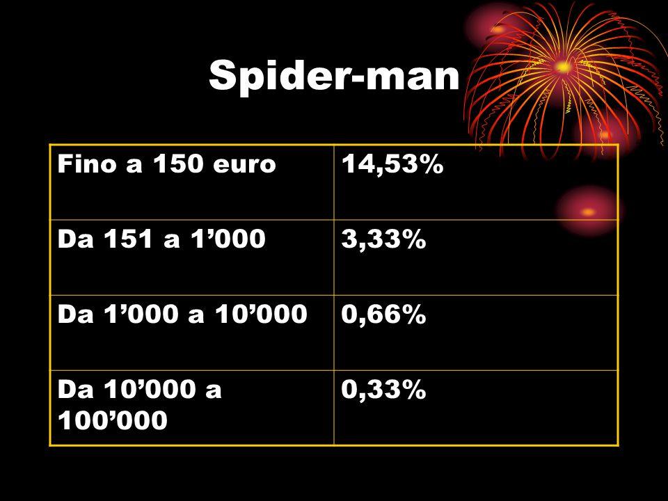 Spider-man Fino a 150 euro 14,53% Da 151 a 1'000 3,33%