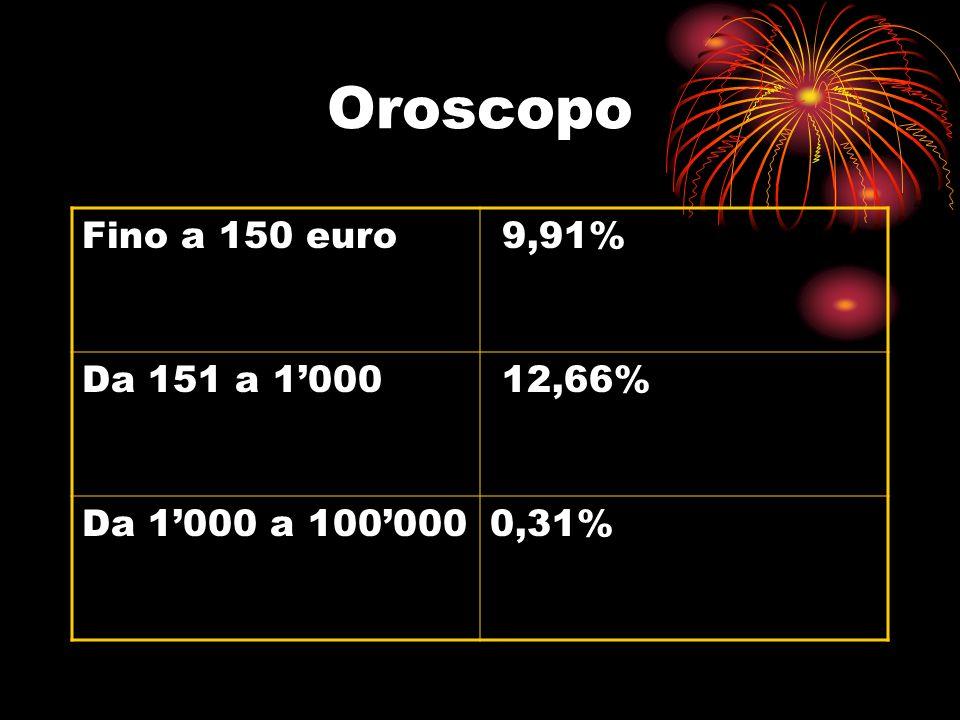 Oroscopo Fino a 150 euro 9,91% Da 151 a 1'000 12,66%