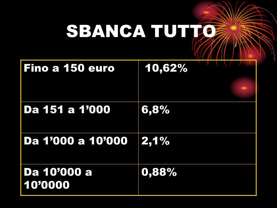 SBANCA TUTTO Fino a 150 euro 10,62% Da 151 a 1'000 6,8%