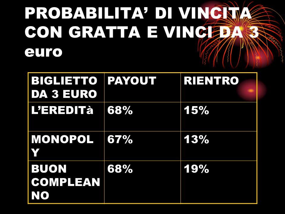 PROBABILITA' DI VINCITA CON GRATTA E VINCI DA 3 euro