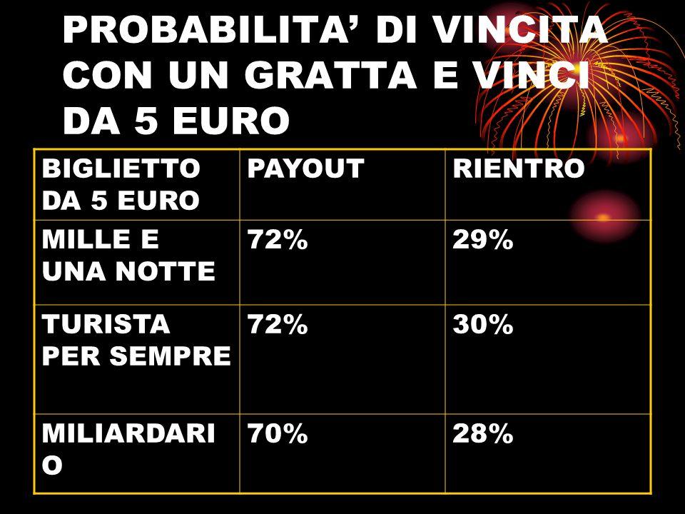 PROBABILITA' DI VINCITA CON UN GRATTA E VINCI DA 5 EURO