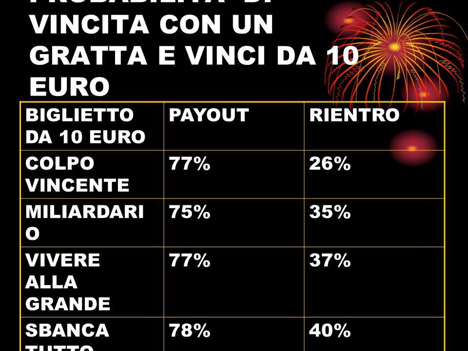 PROBABILITA' DI VINCITA CON UN GRATTA E VINCI DA 10 EURO