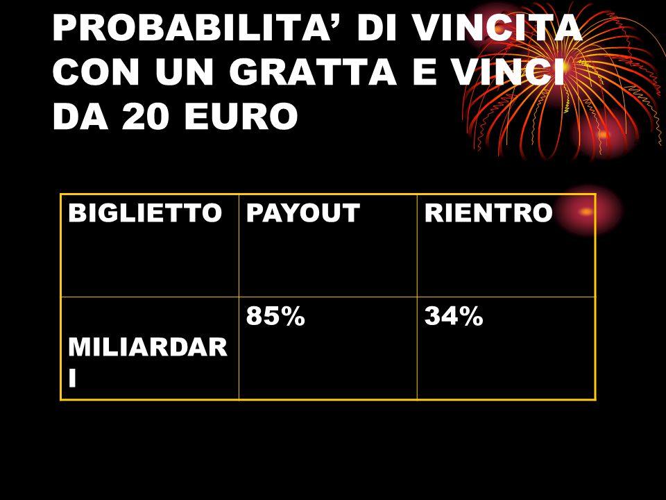 PROBABILITA' DI VINCITA CON UN GRATTA E VINCI DA 20 EURO