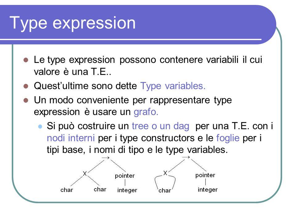 Type expression Le type expression possono contenere variabili il cui valore è una T.E.. Quest'ultime sono dette Type variables.