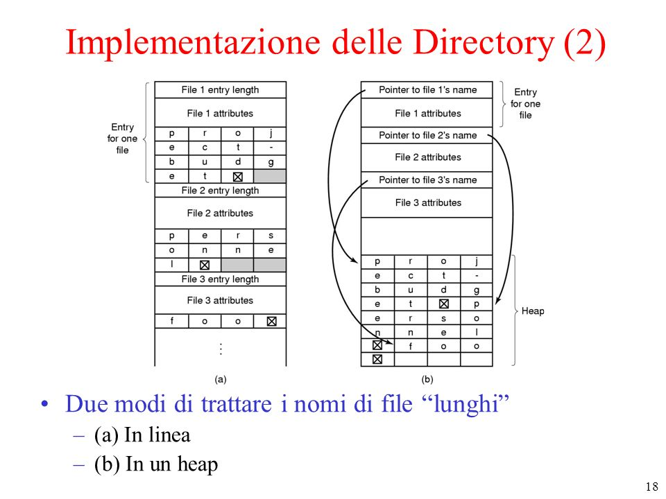Implementazione delle Directory (2)