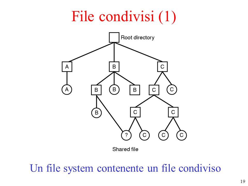 Un file system contenente un file condiviso