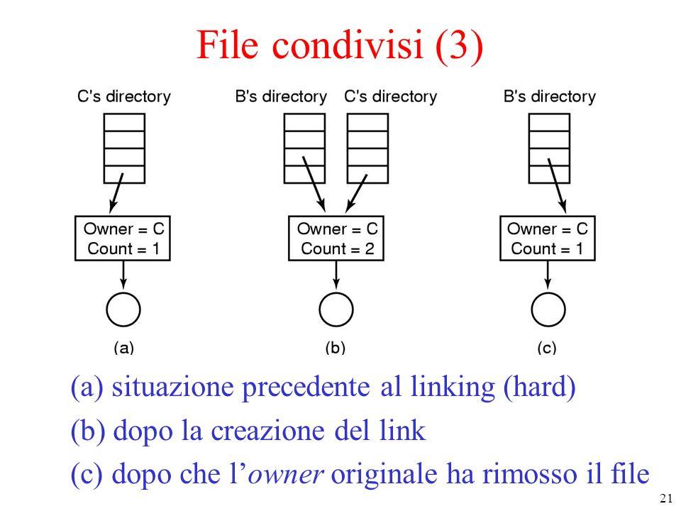 File condivisi (3) (a) situazione precedente al linking (hard)