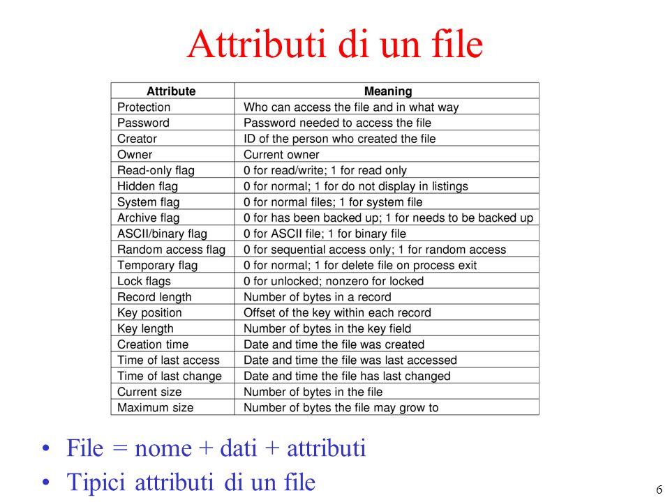Attributi di un file File = nome + dati + attributi