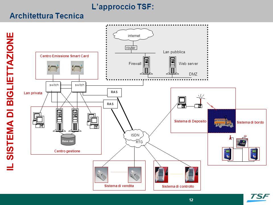 L'approccio TSF: Architettura Tecnica