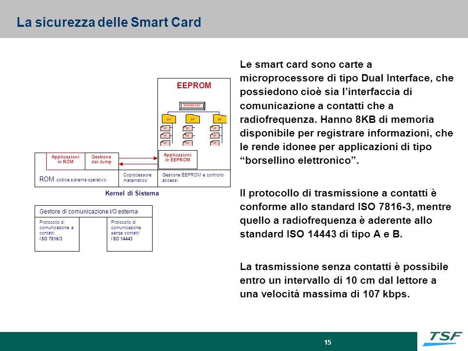 La sicurezza delle Smart Card
