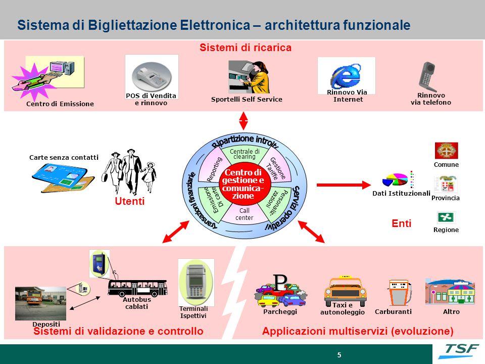 Sistema di Bigliettazione Elettronica – architettura funzionale