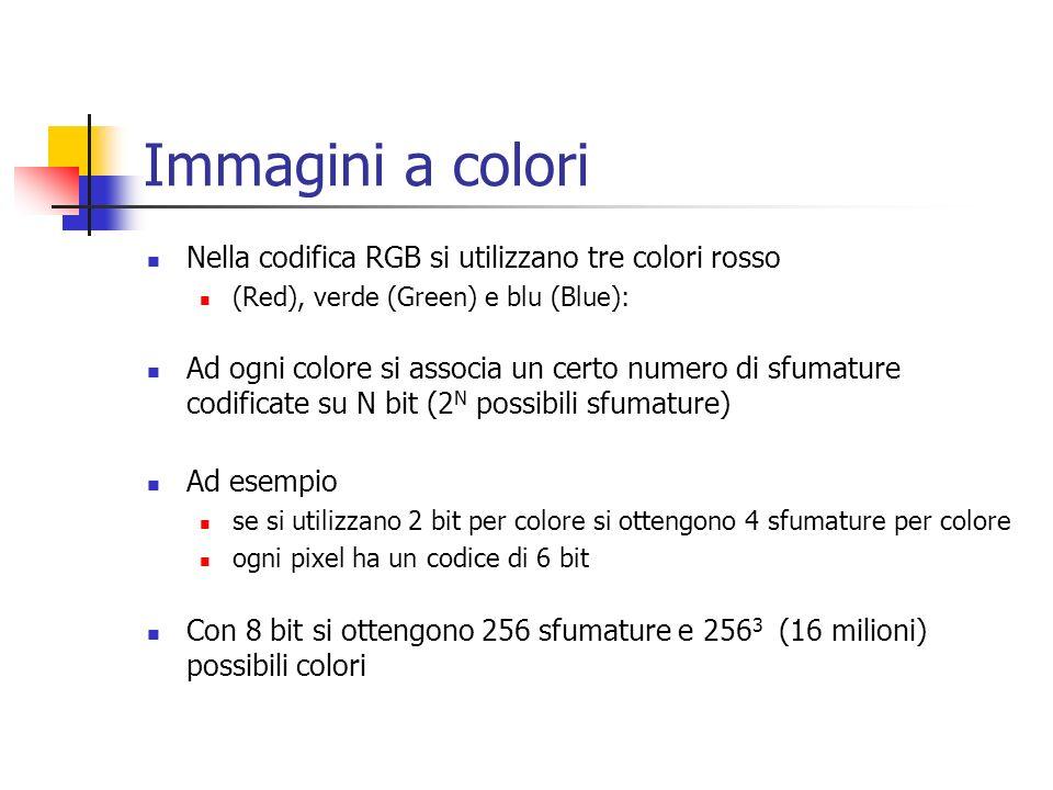 Immagini a colori Nella codifica RGB si utilizzano tre colori rosso