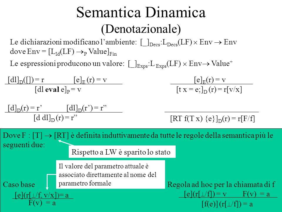 Semantica Dinamica (Denotazionale)