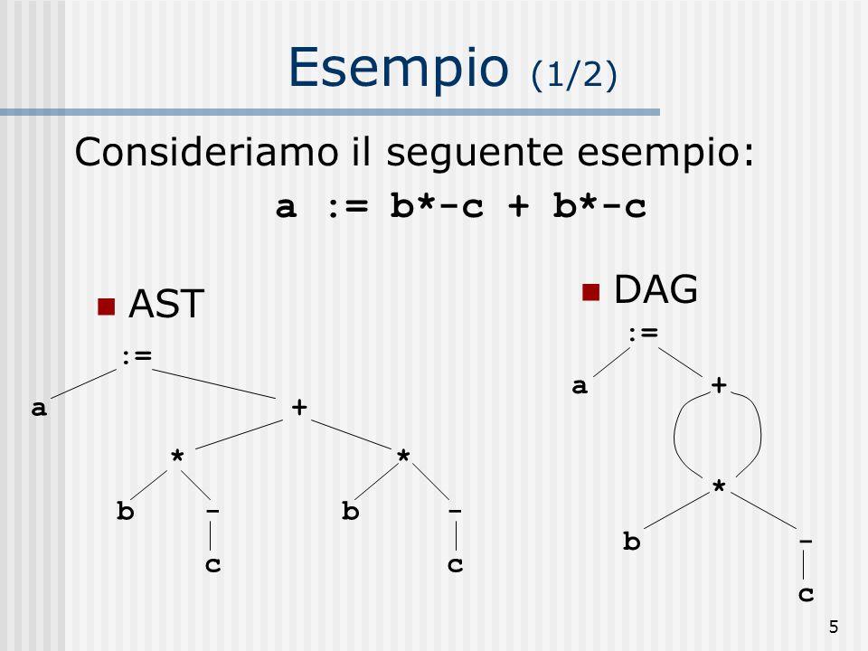 Esempio (1/2) Consideriamo il seguente esempio: a := b*-c + b*-c DAG