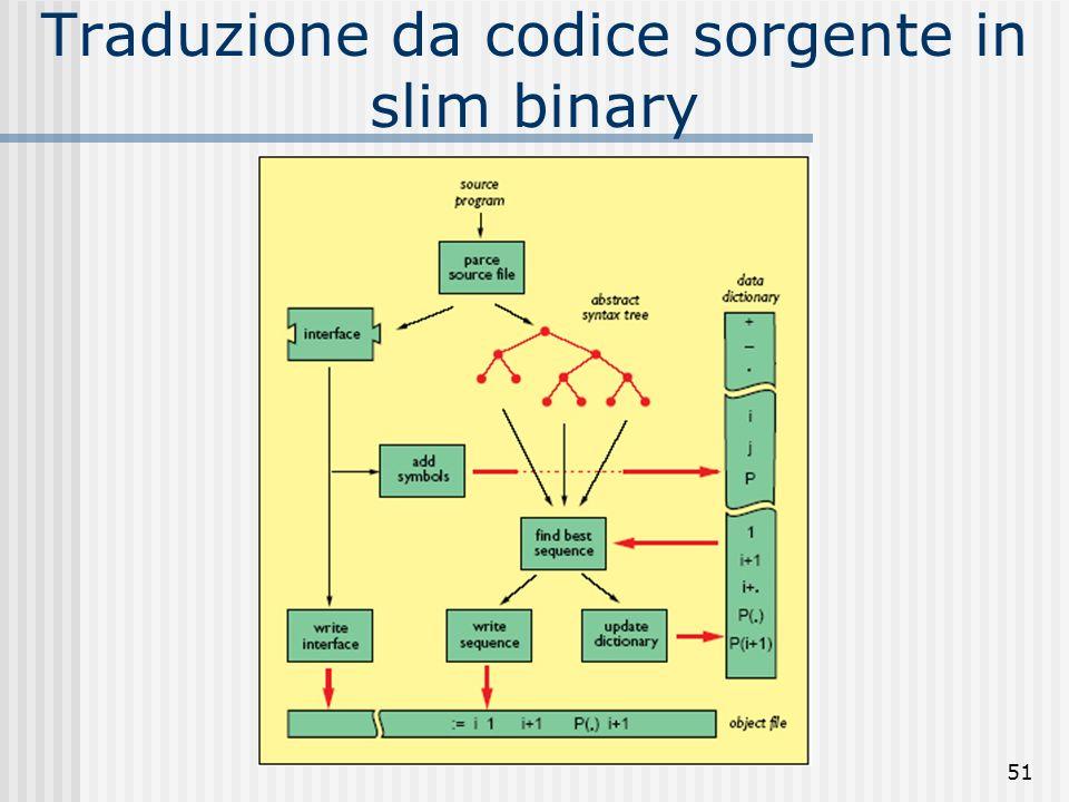 Traduzione da codice sorgente in slim binary